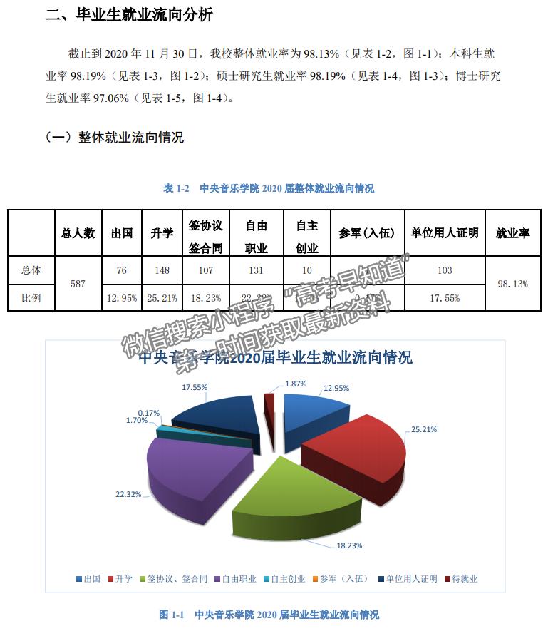 中国音乐学院2020毕业生就业质量报告