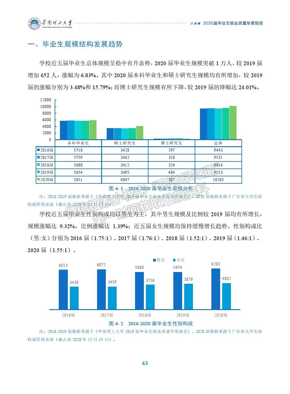 华南理工大学2020届毕业生就业质量年度报告