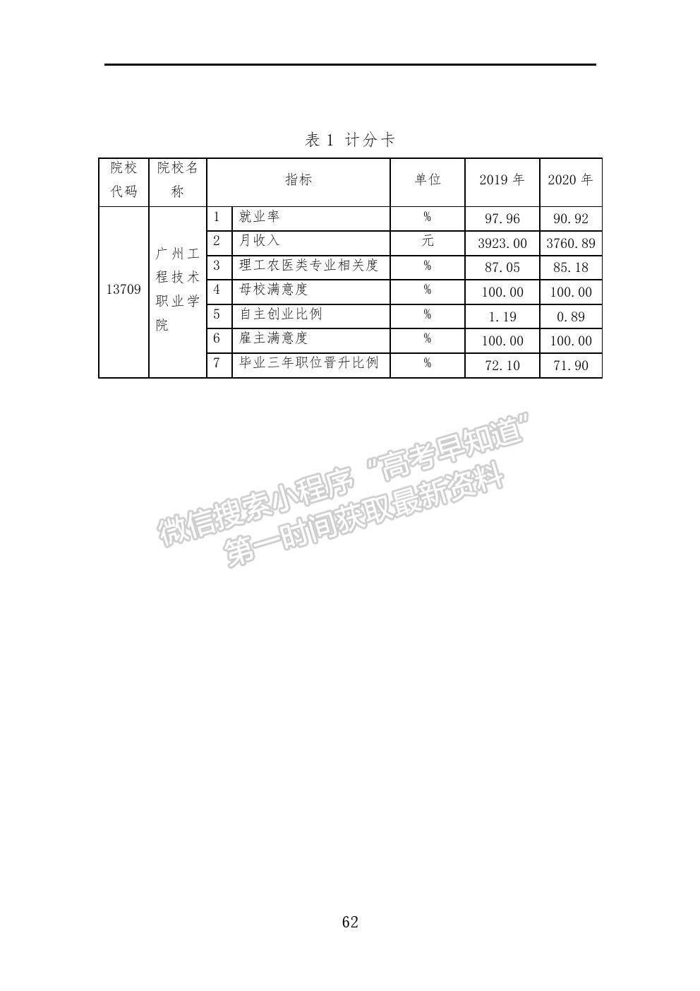 广州工程技术职业学院2021年就业质量报告