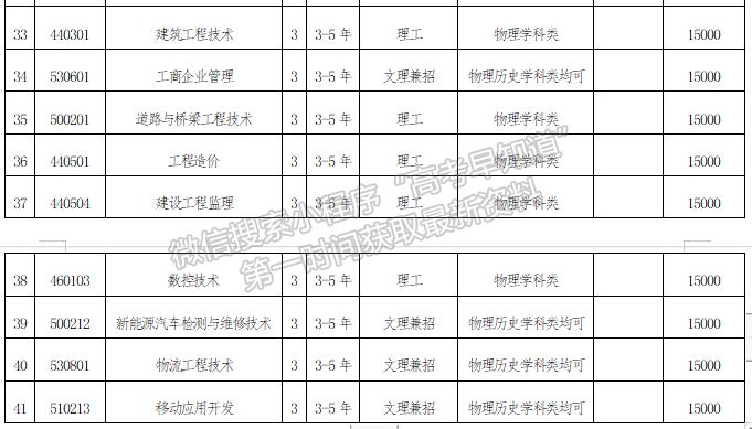 沈阳城市建设学院2021年招生章程